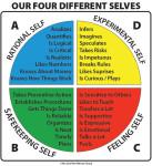 Herman Brain Dominance Chart